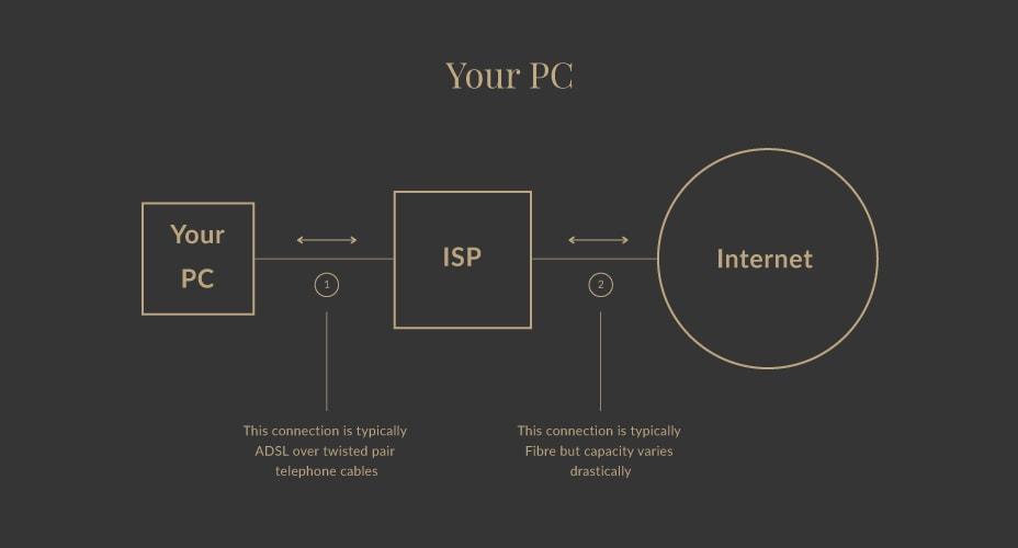 Internet Speed Test ISP